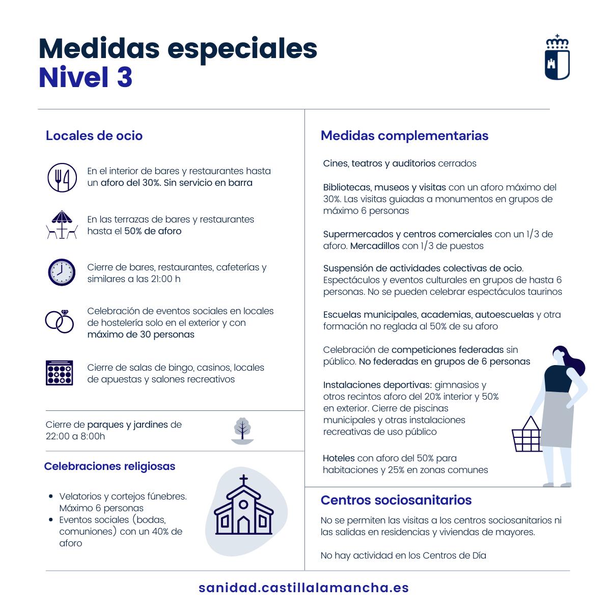 La Consejería de Sanidad decreta medidas de nivel 3 especiales en toda Castilla-La Mancha